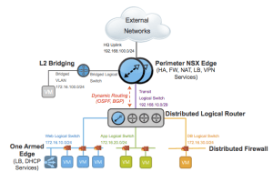 NSX Routing