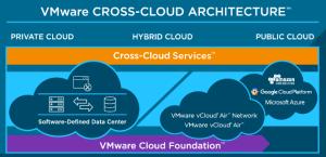 Cross-Cloud Architecture
