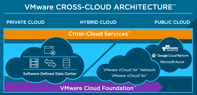 VMware Cross-Cloud Architecture