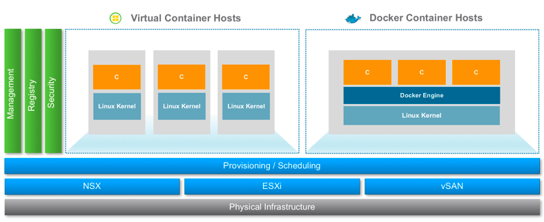 VIC 1.2 Docker Container Host