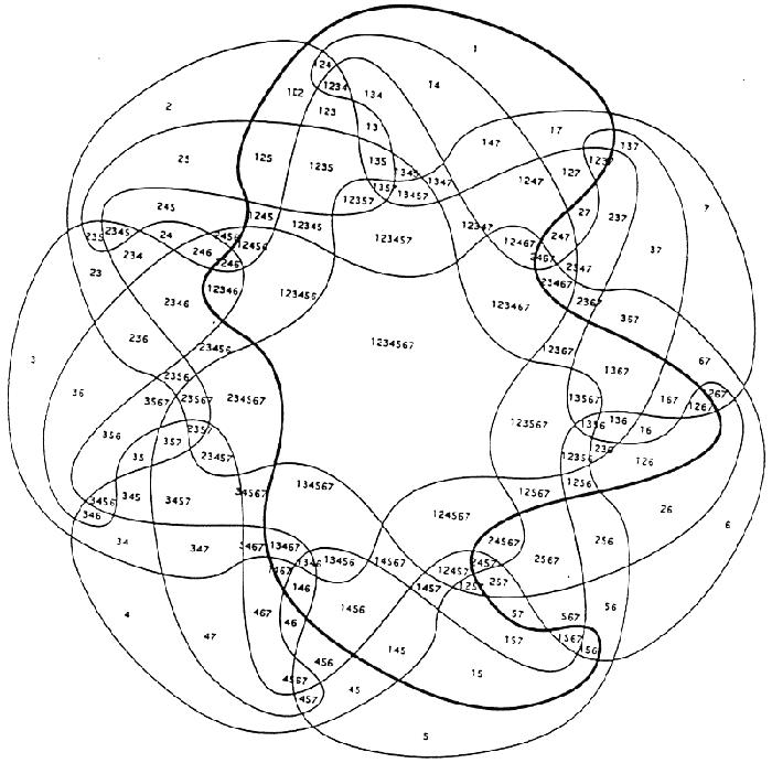 7-Way Venn Diagram