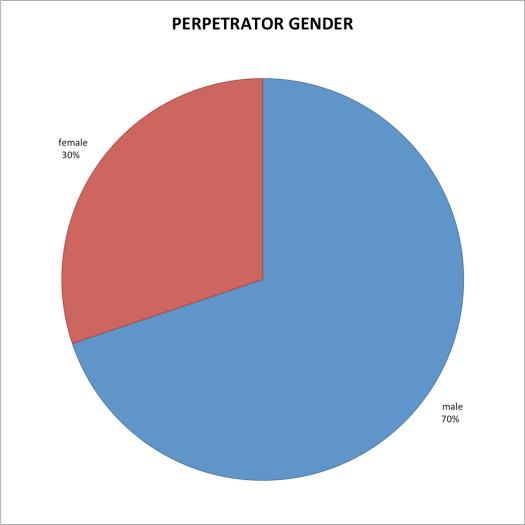 PerpGender