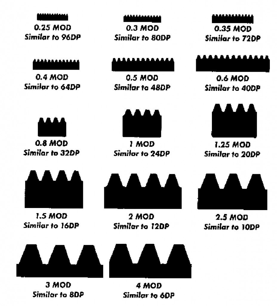 Gear Diametrical Pitch Chart