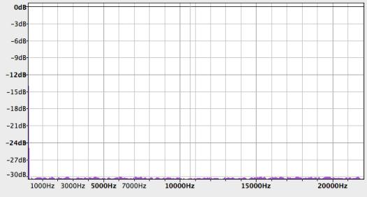 congruential_spectrum