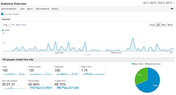 Goog Analytics