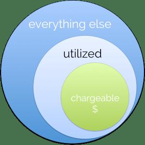 chargeability utilization venn diagram