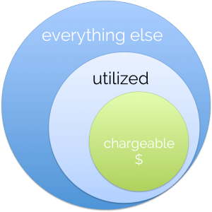 chargeability utilization venn diagram