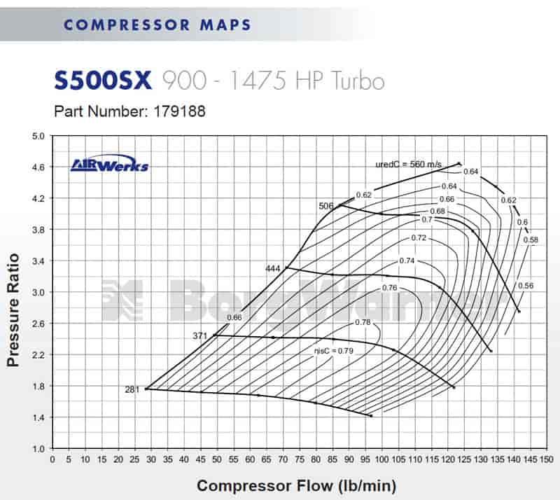 BorgWarner AirWerks S500SX 88mm 900-1475 HP Turbocharger