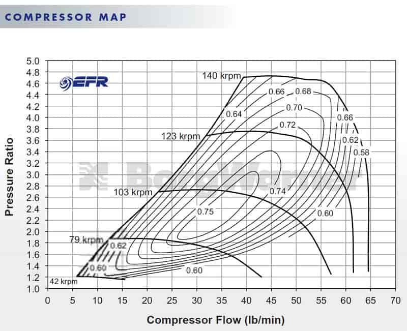 BorgWarner EFR 7670-C 375-650 HP Twin Scroll Turbocharger