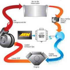 Aem Map Sensor Wiring Diagram 1988 Toyota 22r Vacuum 30-3300: V2 Water/methanol Injection Kit Includes: Standard Controller For Internal With ...