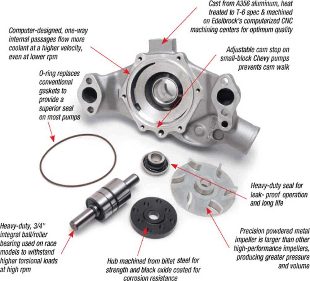 medium resolution of click here to choose the correct water pump you need