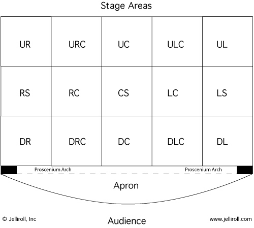 Free Stage Direction Diagrams