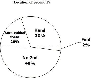 Predictors of fluid resuscitation in pediatric trauma