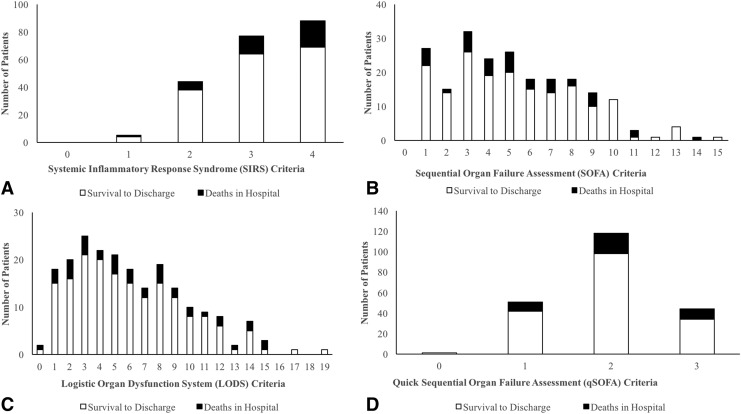 Sepsis Clinical Criteria in Emergency Department Patients
