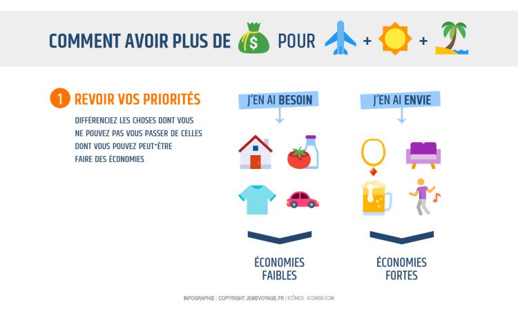 Infographie : économiser de l'argent pour voyager