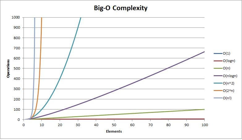 Big O Complexity chart