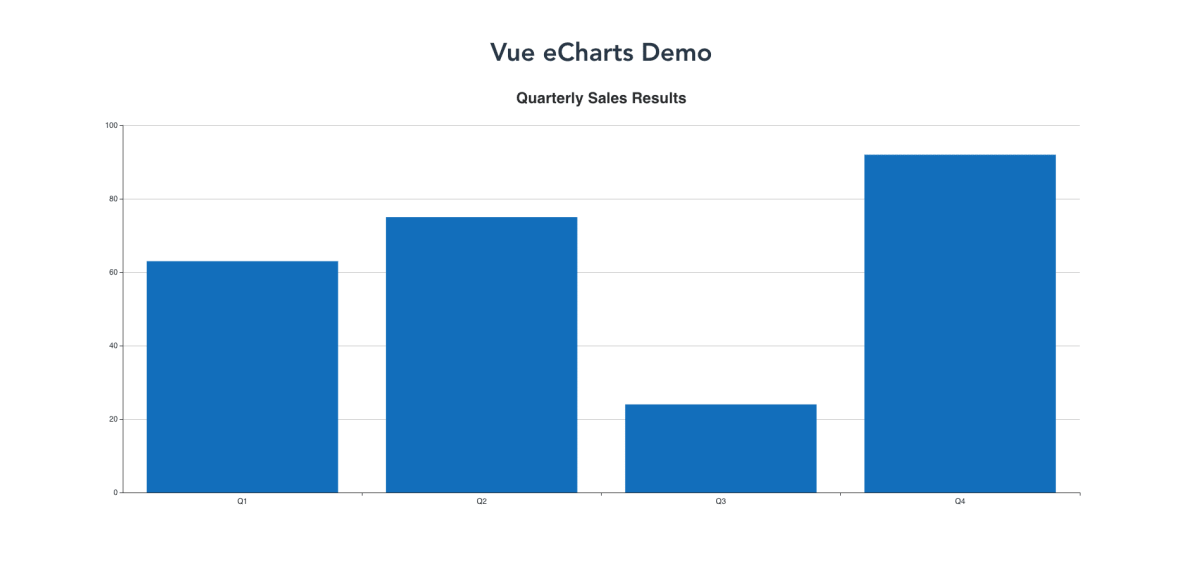How to Add Charts and Graphs to a Vue Application