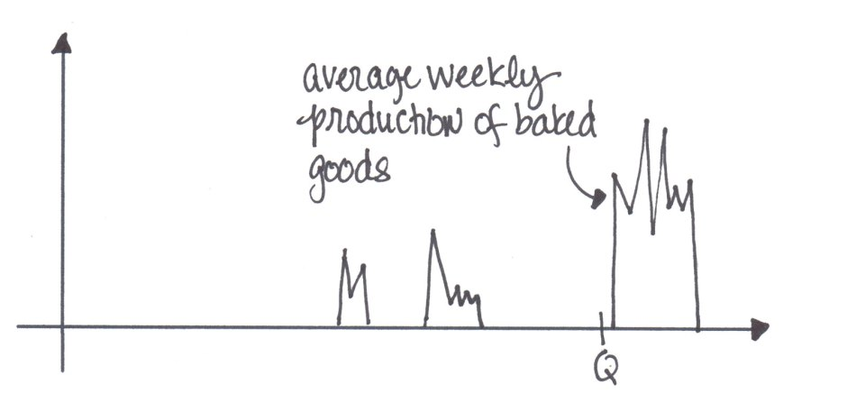 Average weekly production of baked goods
