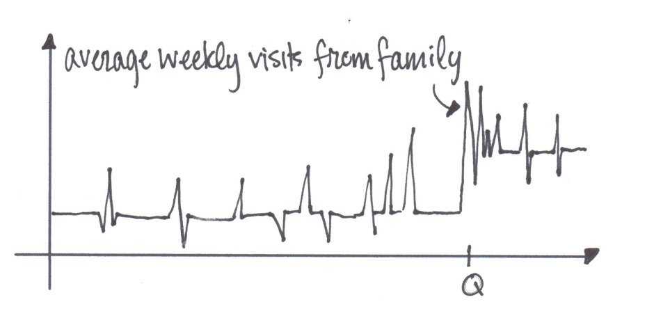 Average number of weekly visits from family