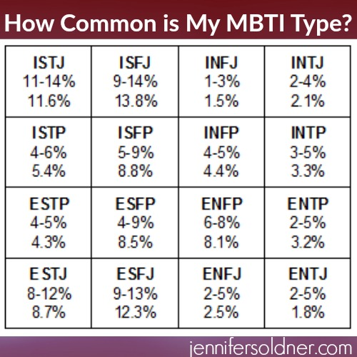 How Common is My MBTI Type?