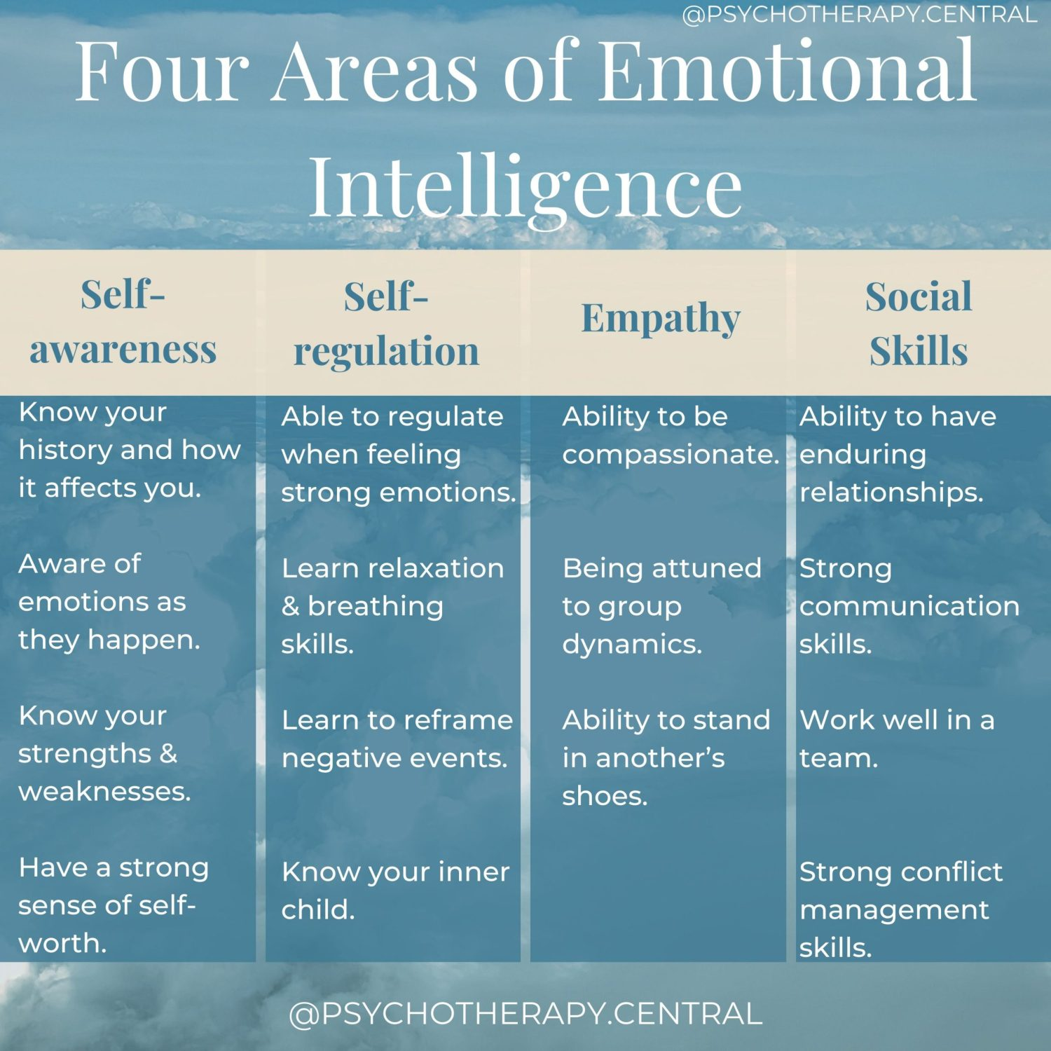 four areas of emotional intelligence