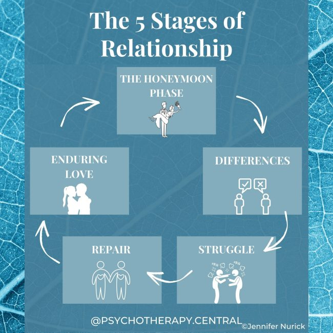 The Five Stages of Relationship