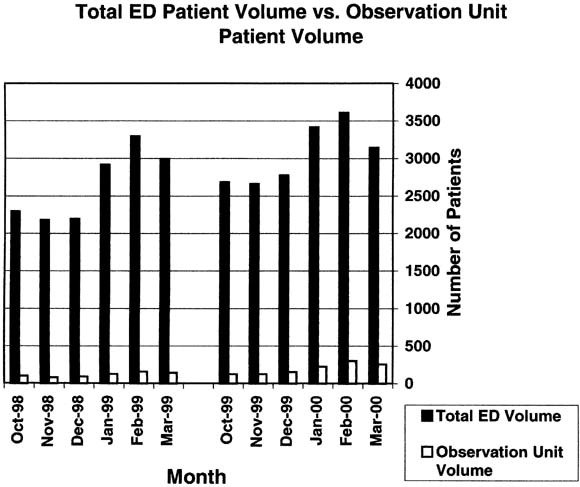 An observation unit in a pediatric emergency department
