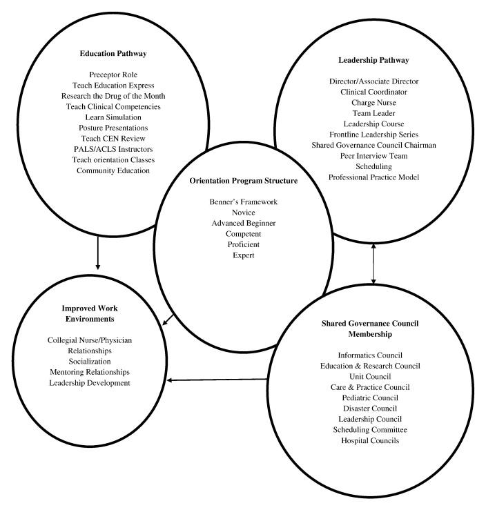 Preceptor: Blueprint for Successful Orientation Outcomes