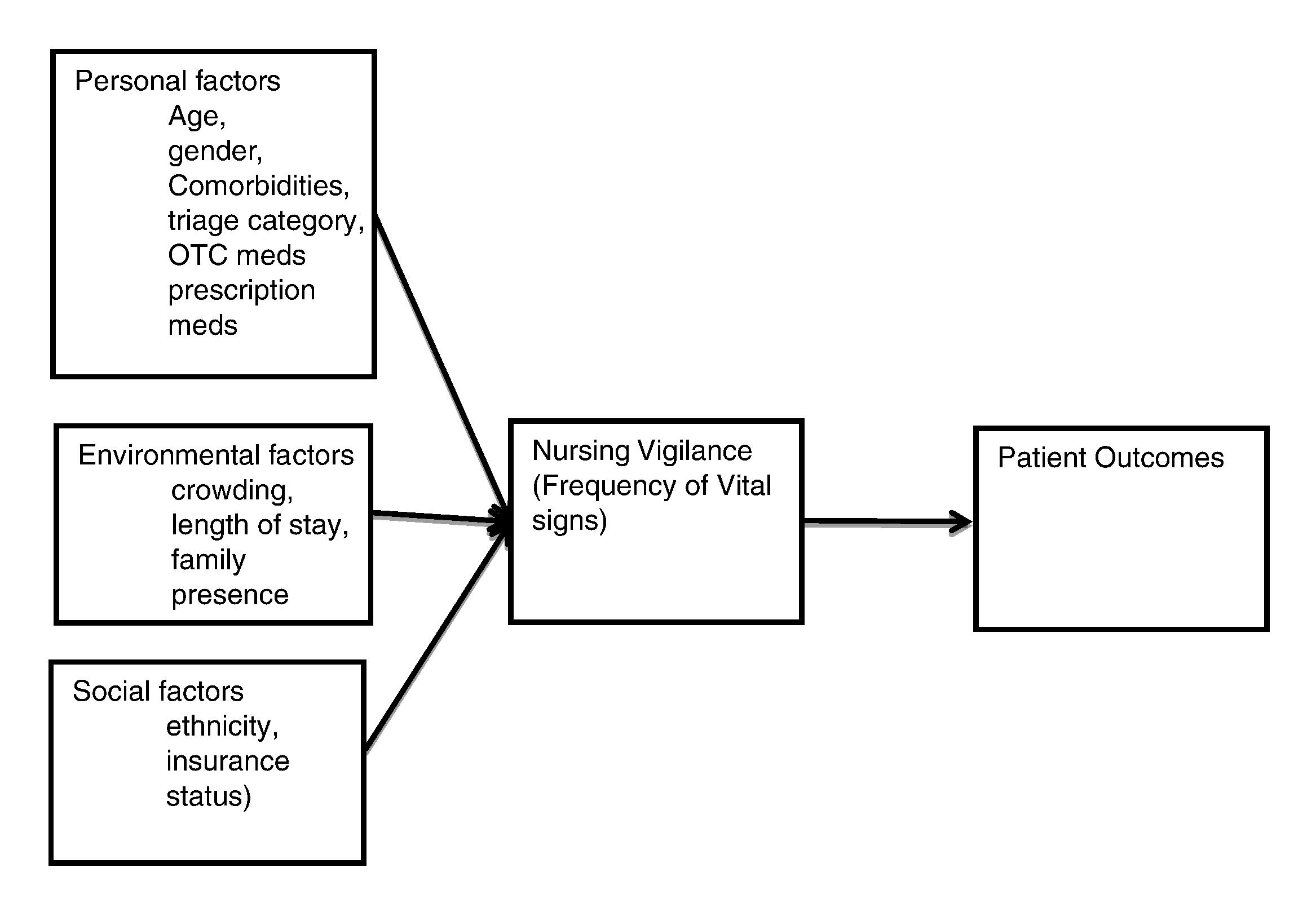 The Factors That Affect The Frequency Of Vital Sign Monitoring In The Emergency Department