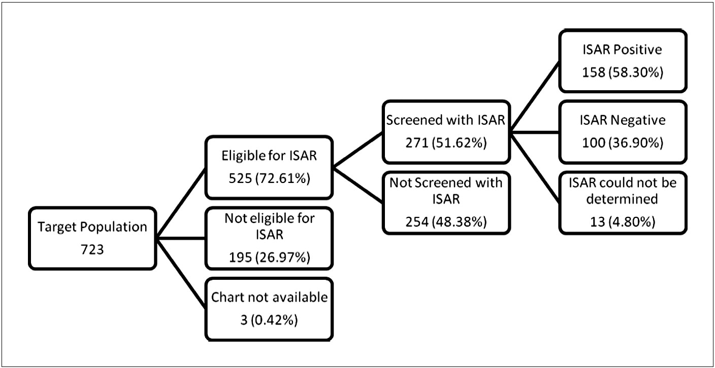 Identification of Seniors at Risk (ISAR) Screening Tool in the Emergency Department