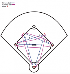 as you can see the running and throwing path of the drill creates a star shape give your players a few dry runs in order to really get the feel of how  [ 971 x 1024 Pixel ]