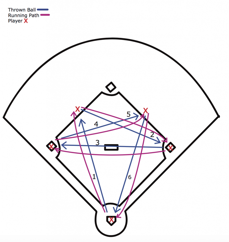 hight resolution of as you can see the running and throwing path of the drill creates a star shape give your players a few dry runs in order to really get the feel of how