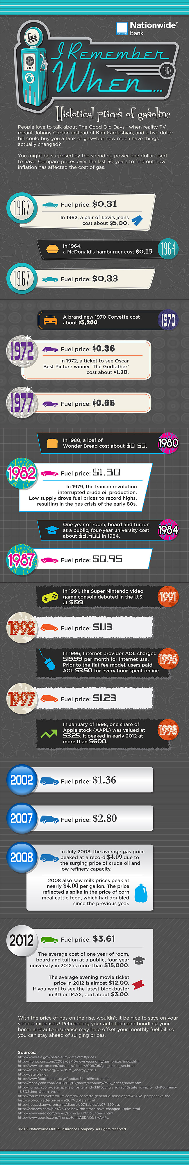 Learn about the history of gas prices and how an auto refinance loan can help.