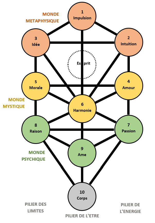 arbre de vie séphirotique interprétation