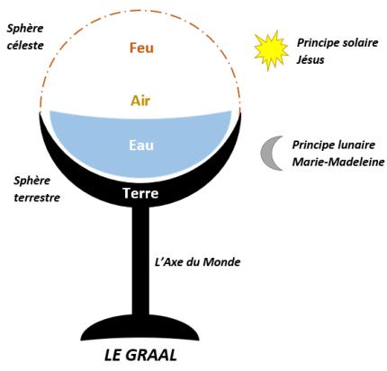 Le Graal : symbolisme en alchimie et ésotérisme