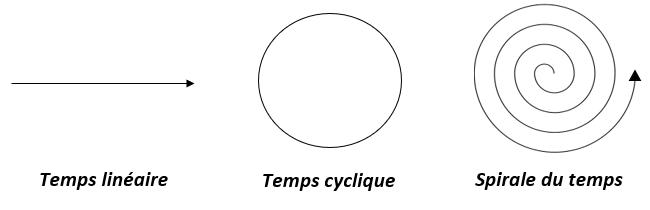temps linéaire cyclique et spirale