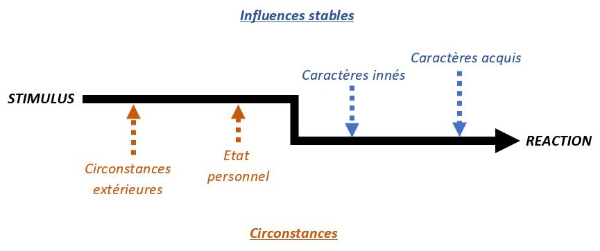 actes psychologie facteurs influence culpabilisation