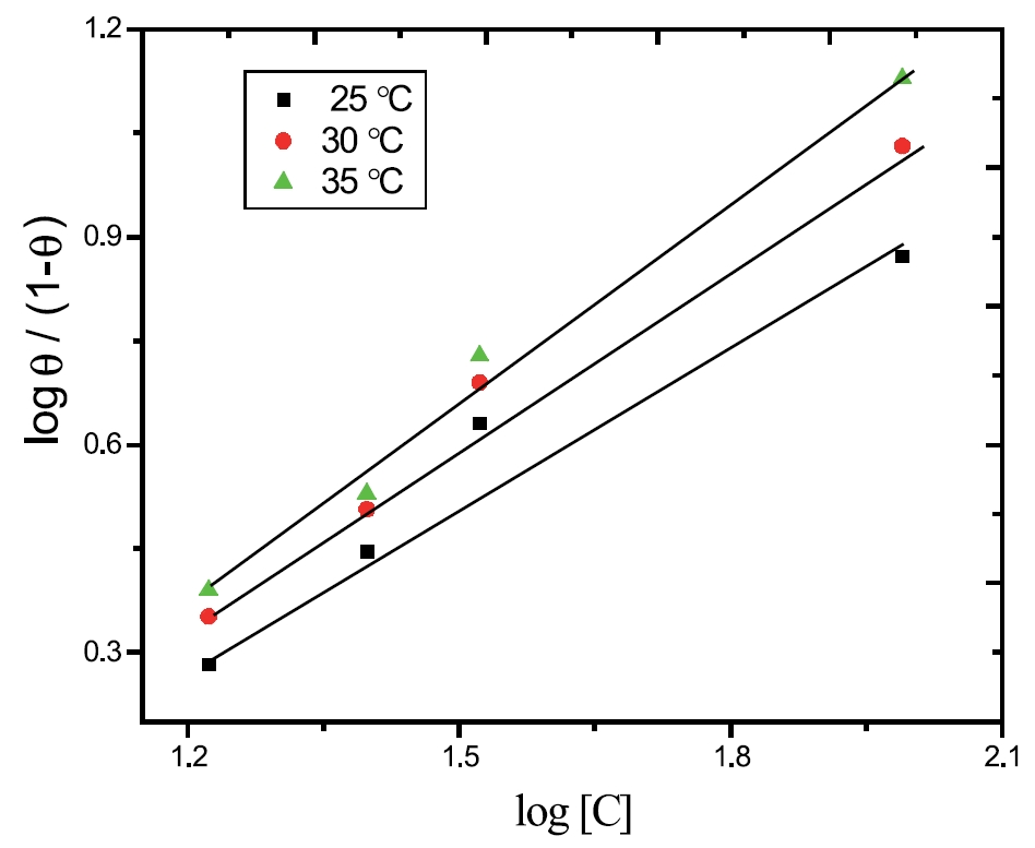 Kinetics of Corrosion Inhibition of Aluminum in Alkaline