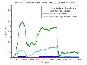 Force Sensor Activation Data