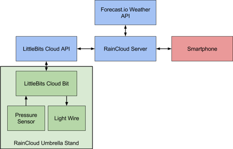 RainCloud Block Diagram