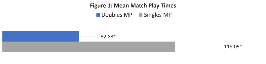 Figure 1 - Mean Match Play Times
