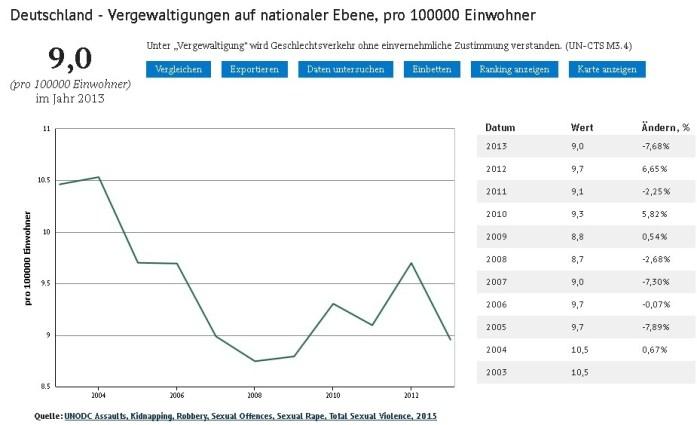 deutschland-vergewaltigungen