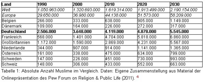 zunahme-muslime-weltweit