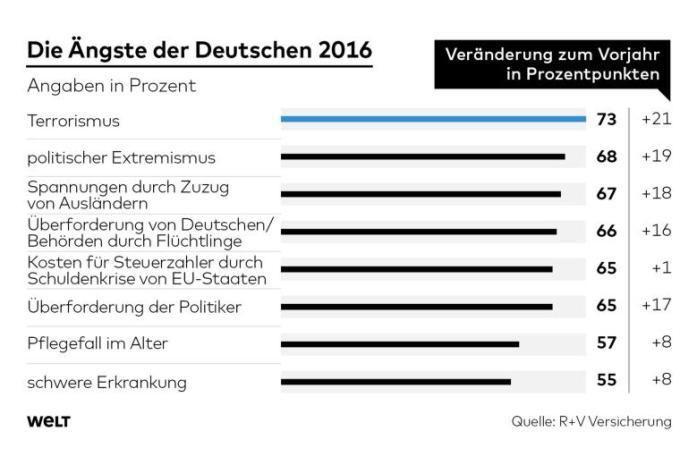 Aengste-der-Deutschen-cw-1