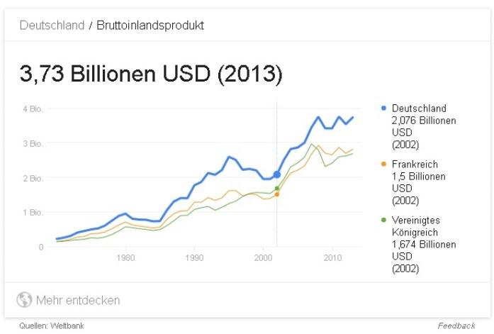 deutschland-bip-2002