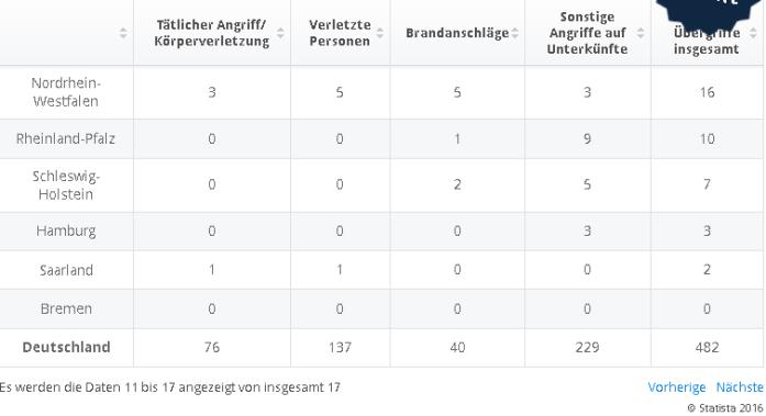 statistik-angriffe-auf-flüchtlinge2