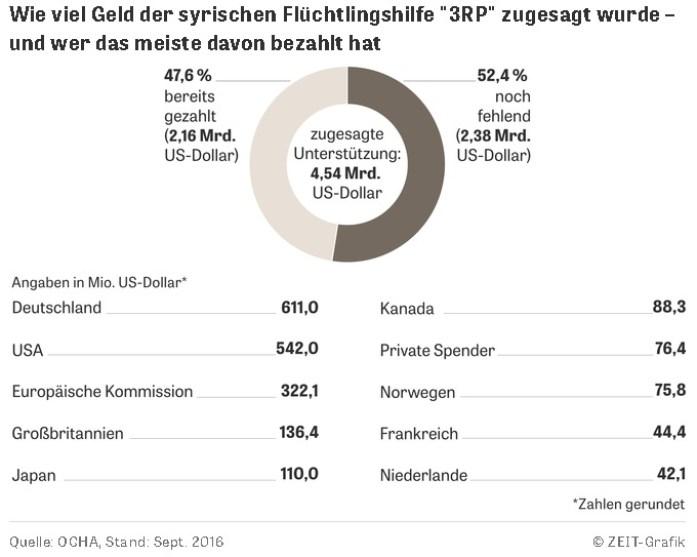 kosten-fluechtlinge-deutschland-international
