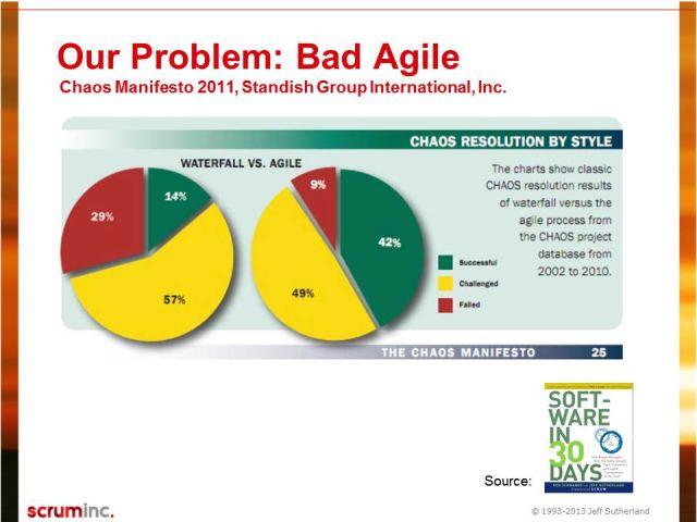 bad-agile