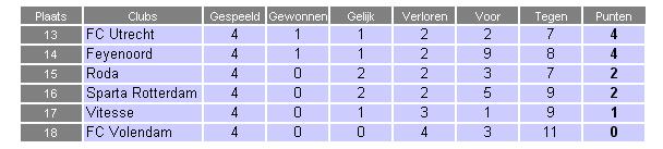Theo Jansen schiet FC Twente tot groot verdriet van de Volendamse muur op voorsprong