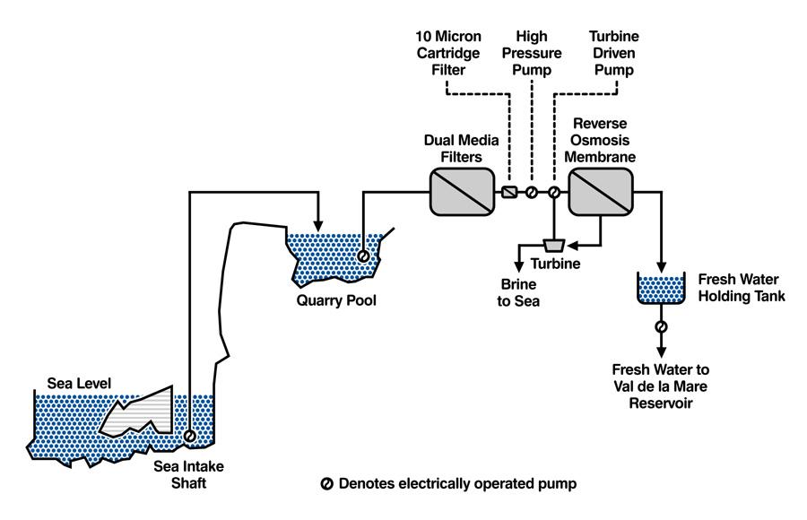 ro plant diagram